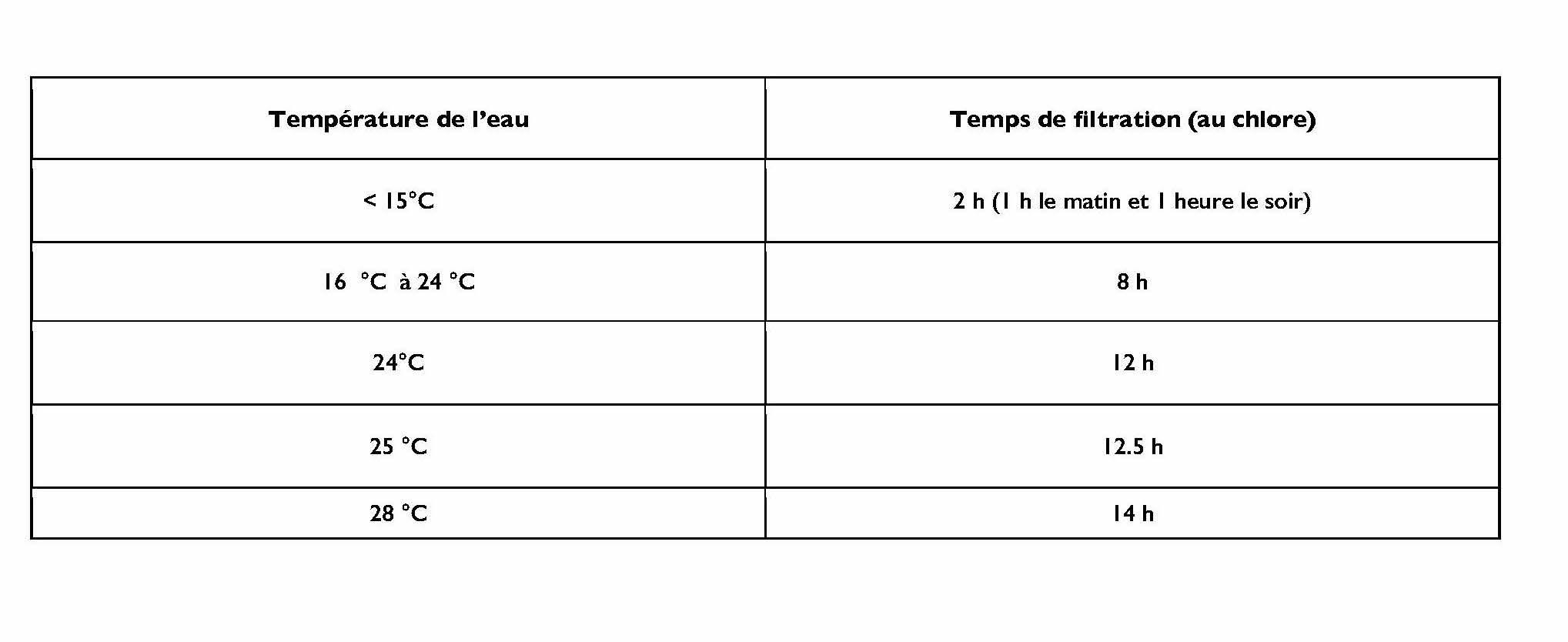 Tableau explicatif temps de filtration